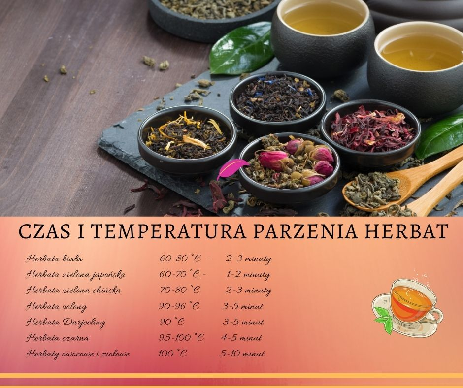 Herbata - czas parzenia i temperatura